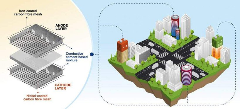 this ecological rechargeable battery is integrated into the cement of buildings